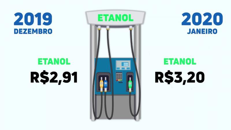 COMBUSTÍVEL Diretor do Sindipetróleo confirma que Governo falou a verdade sobre preço do etanol